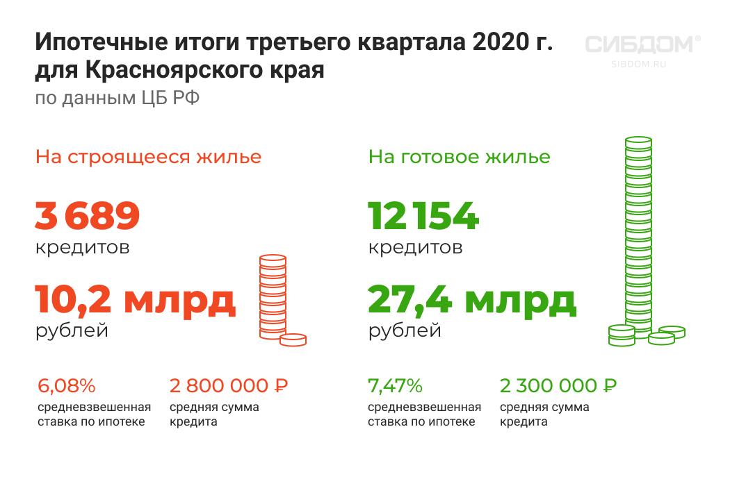 выдача ипотеки в Красноярском крае